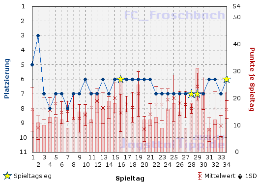 Der Saisonverlauf von FC_Froschbach