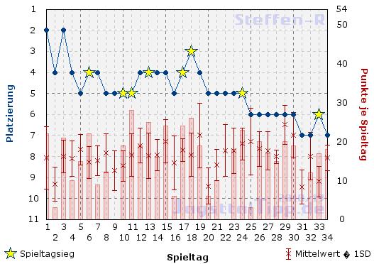 Der Saisonverlauf von Steffen-R